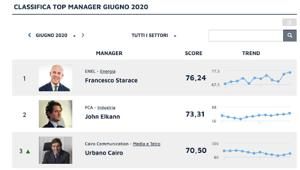 Classifica Top Manager Reputation Giugno 2020: Francesco Starace, John Elkann e Urbano Cairo sul podio